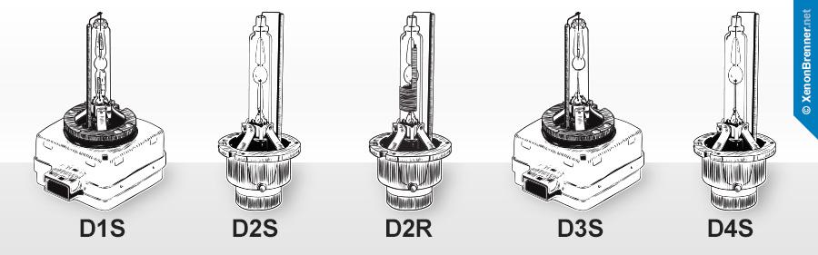 Die Xnonbrenner Typen D1S, D2S, D2R, D3S und D4S
